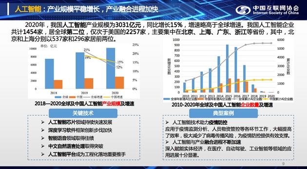 2020年中国人工智能产业规模为3031亿元同比增长15%