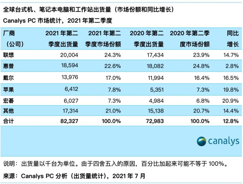 Q2全球PC市场份额排行联想惠普戴尔苹果宏碁前五